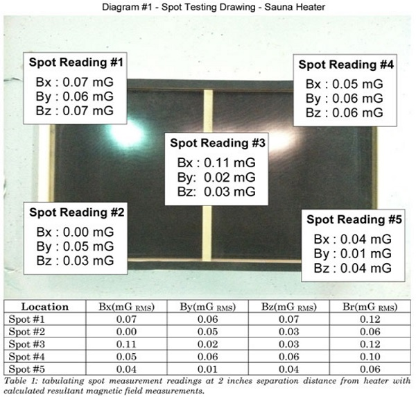 Clearlight Heater lowEMF readings
